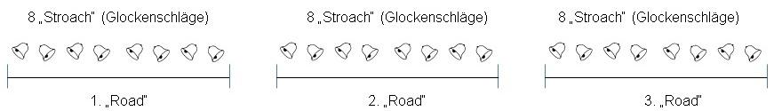 StroachRoadn